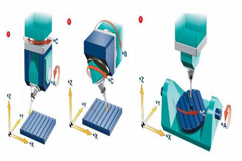 什么是五轴CNC数控加工