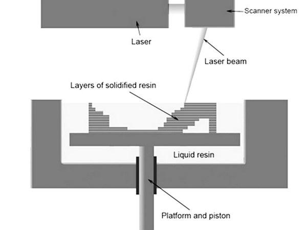 SLA 3D打印-韦克