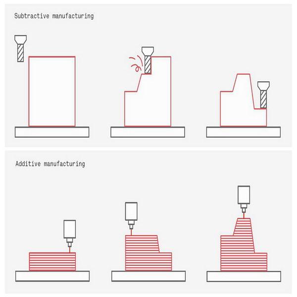 3d打印对比CNC数控加工-韦克