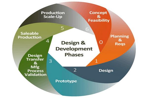 产品手板的开发过程-韦克